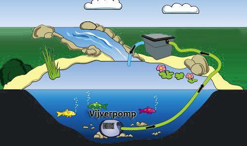 vijverpompen soorten en plaatsing pomp in de vijver